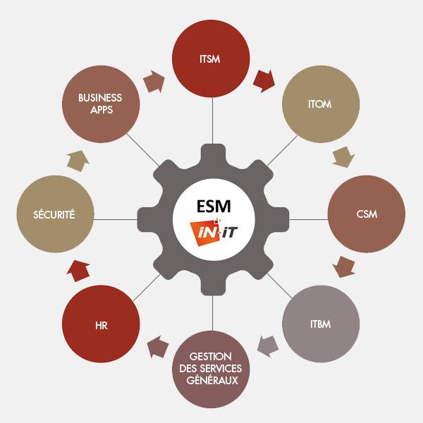Informatique de gestion, développement, IN-IT est une société experte en ITSM et posséde un centre de services